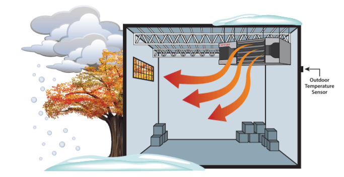 Optum unit heater outdoor temperature sensors diagram during fall