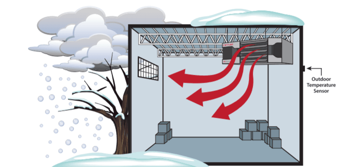 Optum unit heater outdoor temperature sensors diagram during winter